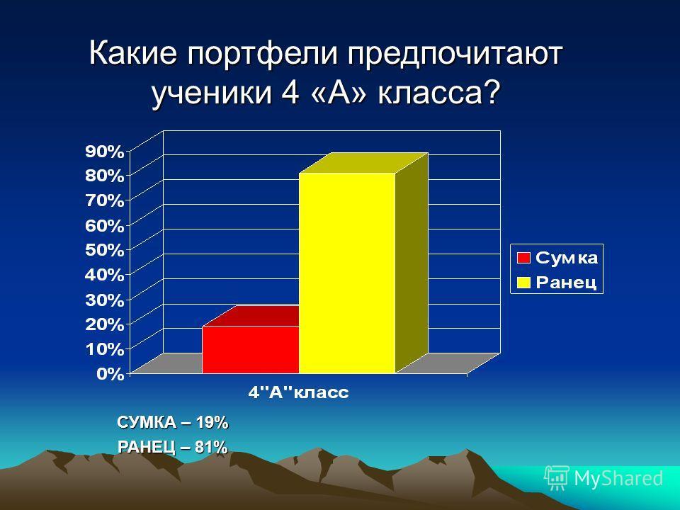 Какие портфели предпочитают ученики 4 «А» класса? СУМКА – 19% РАНЕЦ – 81%