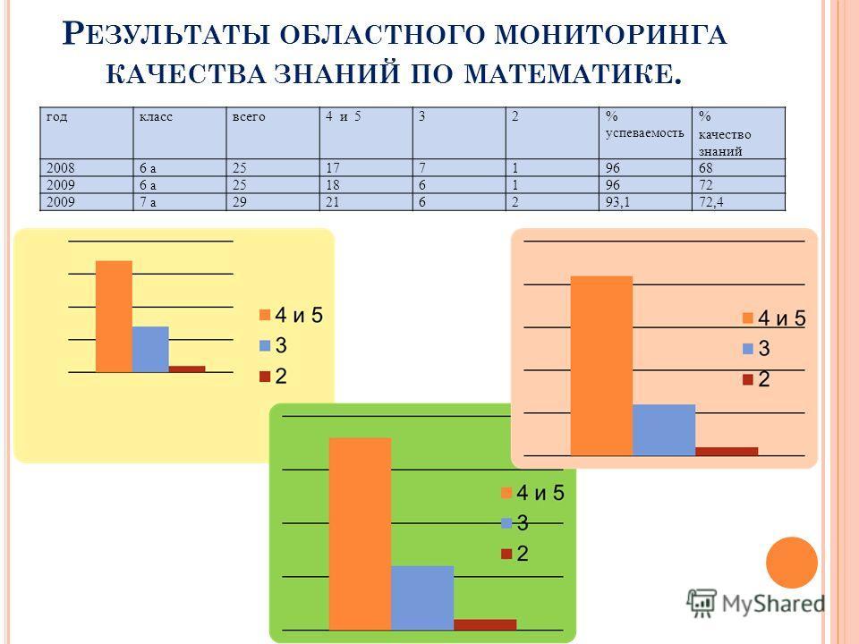Р ЕЗУЛЬТАТЫ ОБЛАСТНОГО МОНИТОРИНГА КАЧЕСТВА ЗНАНИЙ ПО МАТЕМАТИКЕ. годклассвсего4 и 532% успеваемость % качество знаний 20086 а2517719668 20096 а2518619672 20097 а29216293,172,4