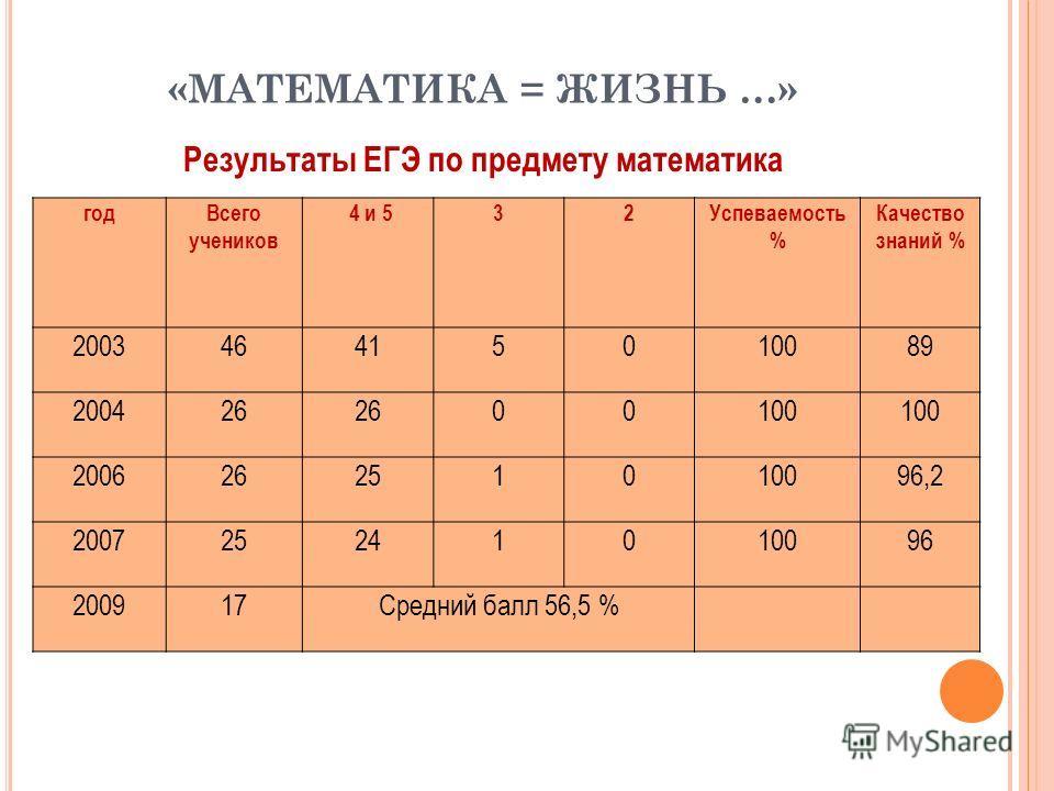 «МАТЕМАТИКА = ЖИЗНЬ …» Результаты ЕГЭ по предмету математика годВсего учеников 4 и 532Успеваемость % Качество знаний % 200346415010089 200426 00100 200626251010096,2 200725241010096 200917Средний балл 56,5 %