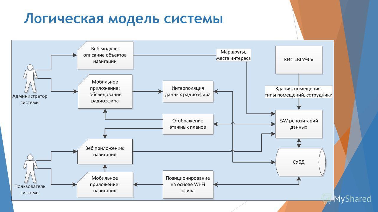 Логическая модель системы