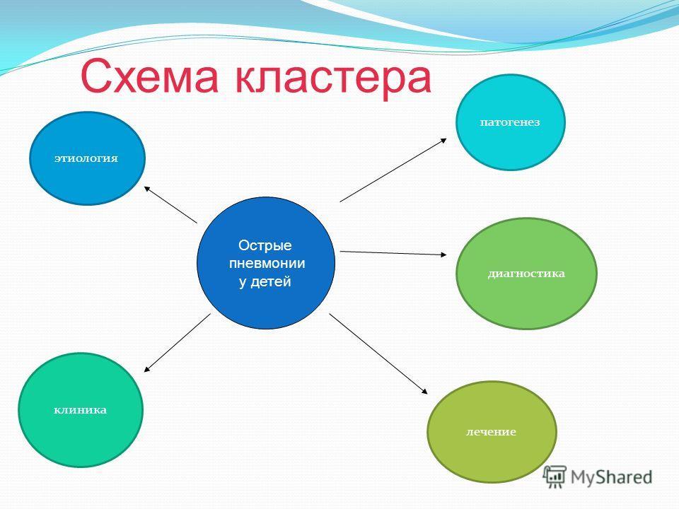 лечение Схема кластера