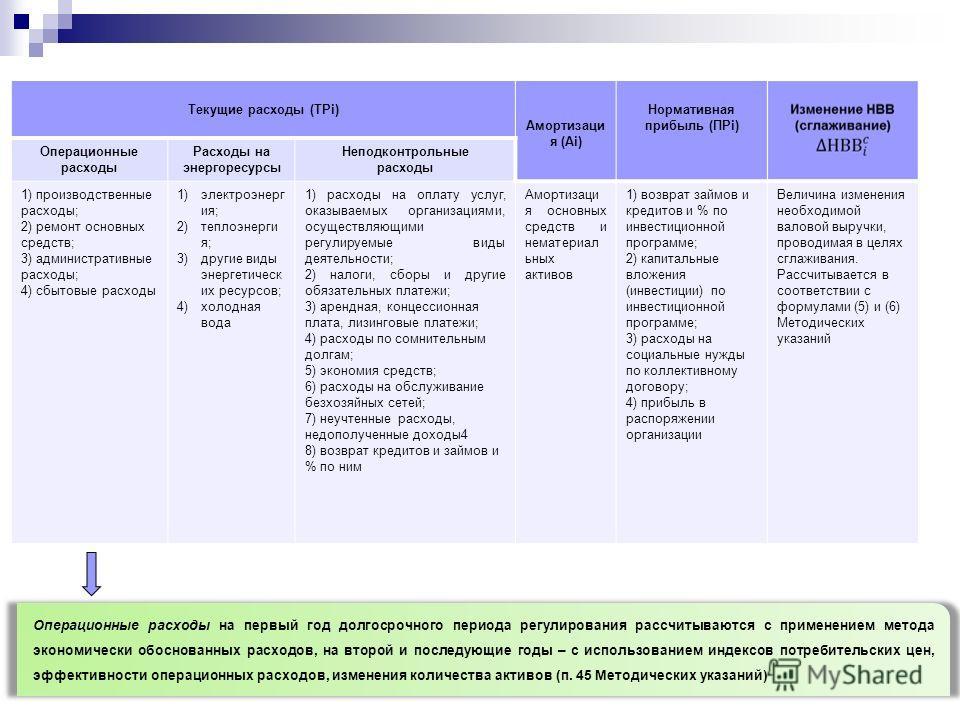 Текущие расходы (ТРi) Амортизаци я (Аi) Нормативная прибыль (ПРi) Операционные расходы Расходы на энергоресурсы Неподконтрольные расходы 1) производственные расходы; 2) ремонт основных средств; 3) административные расходы; 4) сбытовые расходы 1)элект