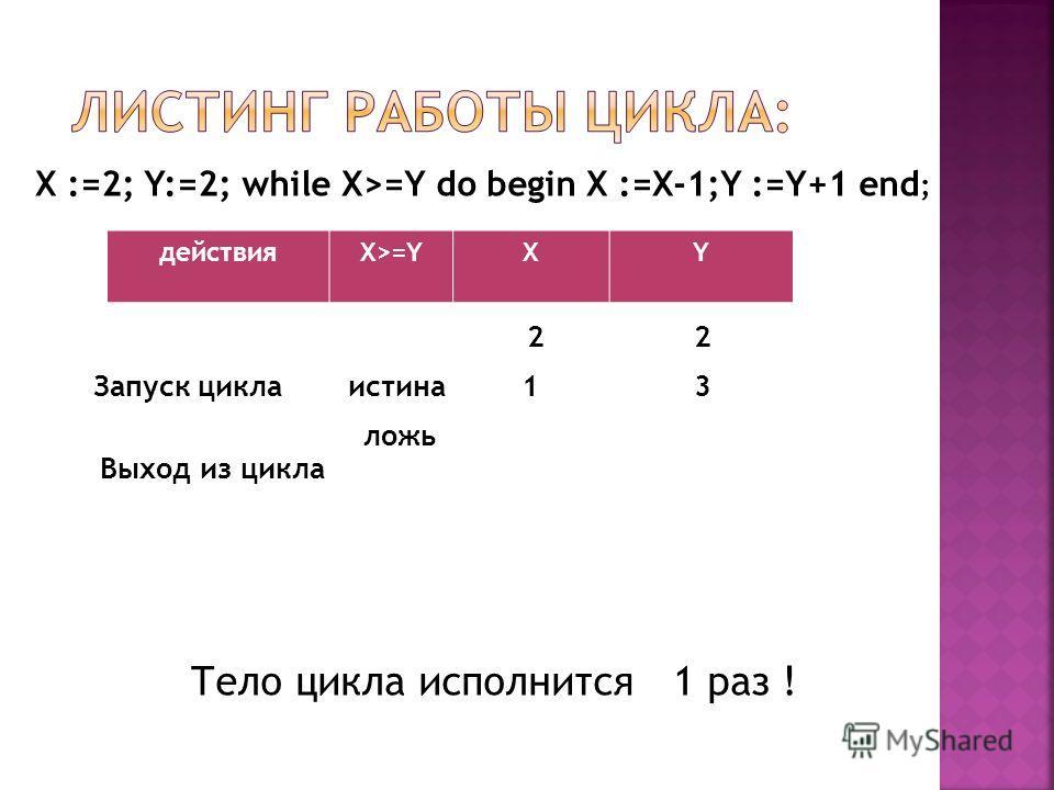 X :=2; Y:=2; while X>=Y do begin X :=X-1;Y :=Y+1 end ; действияX>=YXY Запуск цикла 2 истина13 ложь Выход из цикла Тело цикла исполнится 1 раз !