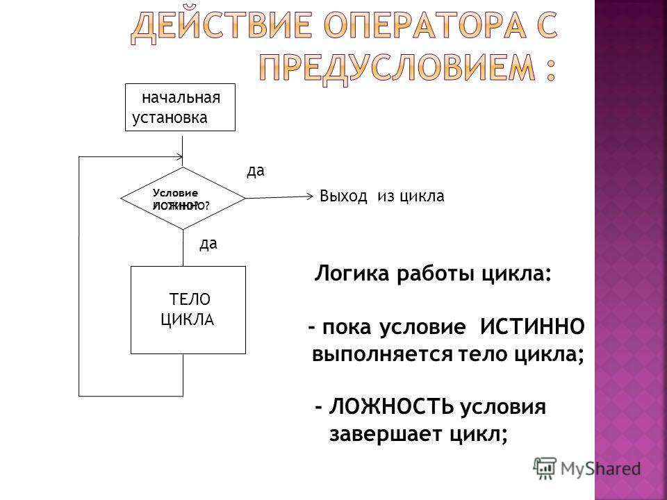 Условие ЛОЖНО? начальная установка ТЕЛО ЦИКЛА Условие ИСТИННО? да Выход из цикла да Логика работы цикла: - пока условие ИСТИННО ттттвыполняется тело цикла; - ЛОЖНОСТЬ условия ьььь завершает цикл;