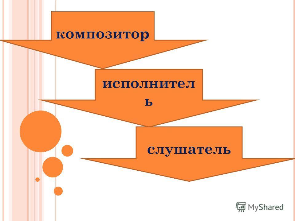 композитор исполнител ь слушатель