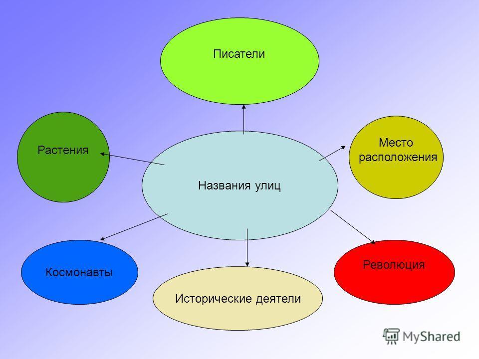 Место расположения Названия улиц Космонавты Исторические деятели Революция Писатели Растения