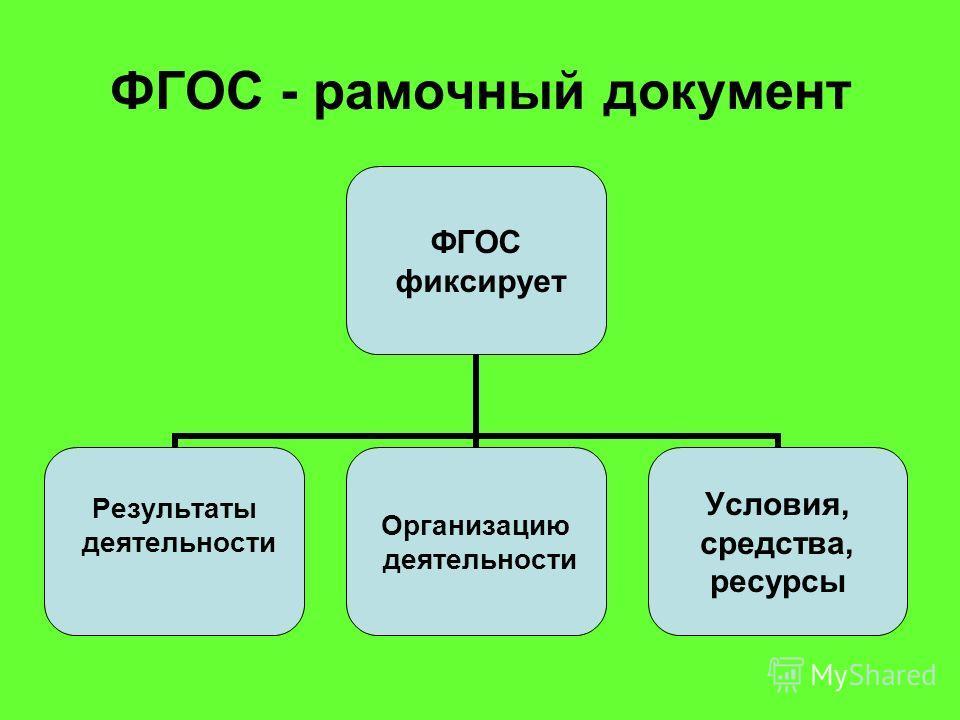 ФГОС - рамочный документ ФГОС фиксирует Результаты деятельности Организацию деятельности Условия, средства, ресурсы