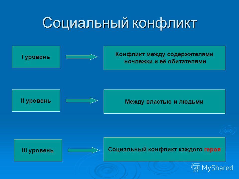 Социальный конфликт I уровень II уровень III уровень Конфликт между содержателями ночлежки и её обитателями Между властью и людьми Социальный конфликт каждого героя