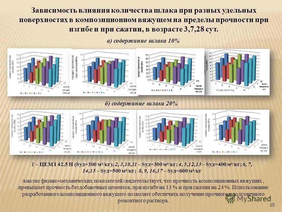 15 Зависимость влияния количества шлака при разных удельных поверхностях в композиционном вяжущем на пределы прочности при изгибе и при сжатии, в возрасте 3,7,28 сут. а) содержание шлака 10% б) содержание шлака 20% 1 – ЦЕМ I 42,5 Н (Sуд=300 м²/кг); 2