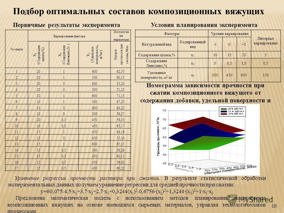 18 Подбор оптимальных составов композиционных вяжущих Первичные результаты эксперимента опыта Варьирование фактора Исследуем ые параметры Х 1 (Содержание шлака,%) Х 2 (Содержание Линомикс,% ) Х 3 (Удельная поверхность, м 2 /кг) Предел прочности при с