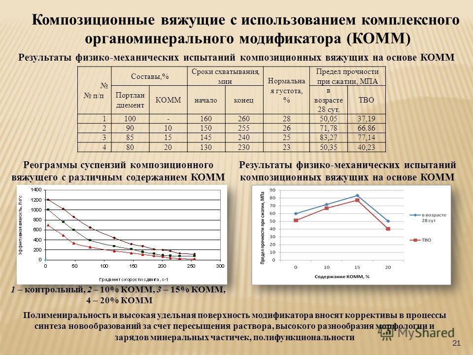 21 Композиционные вяжущие с использованием комплексного органоминерального модификатора (КОММ) Реограммы суспензий композиционного вяжущего с различным содержанием КОММ 1 – контрольный, 2 – 10% КОММ, 3 – 15% КОММ, 4 – 20% КОММ Результаты физико-механ