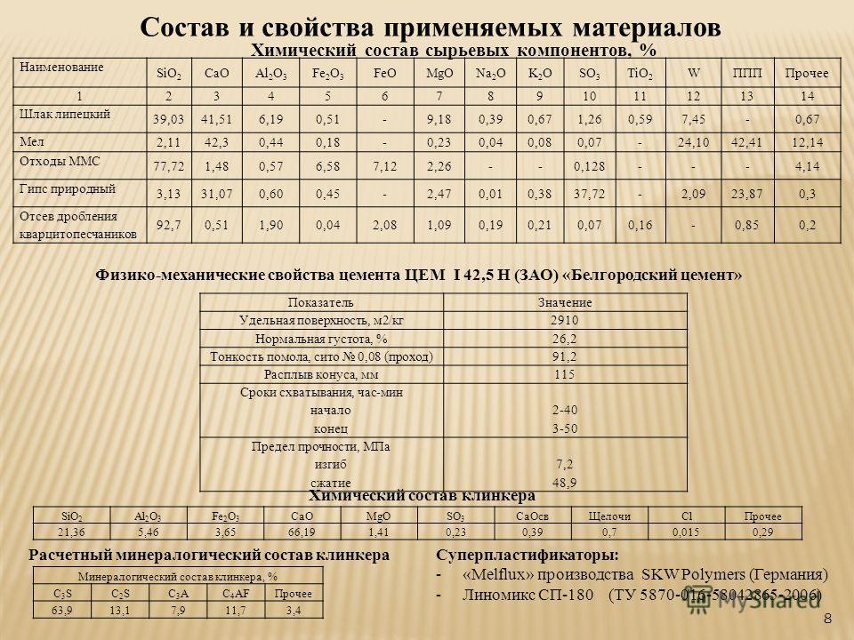 8 Состав и свойства применяемых материалов Химический состав сырьевых компонентов, % Наименование SiO 2 CaOAl 2 O 3 Fe 2 O 3 FeOMgONa 2 OK2OK2OSO 3 TiO 2 WППППрочее 1234567891011121314 Шлак липецкий 39,0341,516,190,51-9,180,390,671,260,597,45-0,67 Ме
