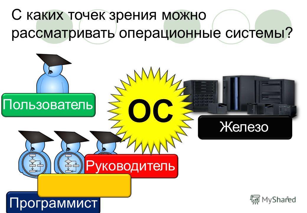 ЖелезоЖелезо Пользователь С каких точек зрения можно рассматривать операционные системы? Руководитель Архитектор ОС 5 Программист