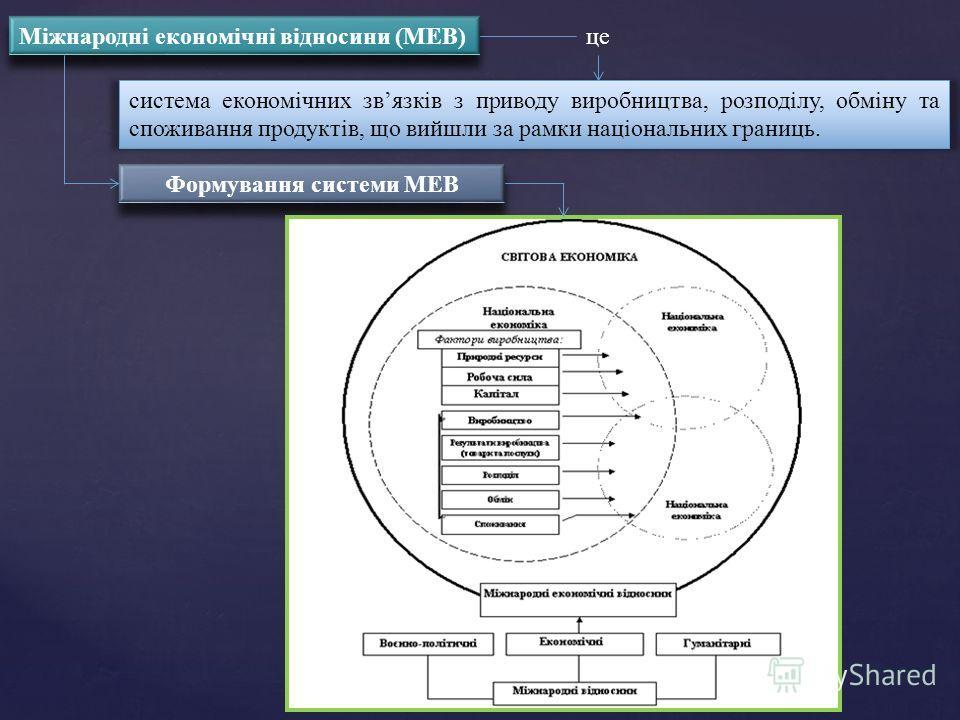Міжнародні економічні відносини (МЕВ) це система економічних звязків з приводу виробництва, розподілу, обміну та споживання продуктів, що вийшли за рамки національних границь. Формування системи МЕВ