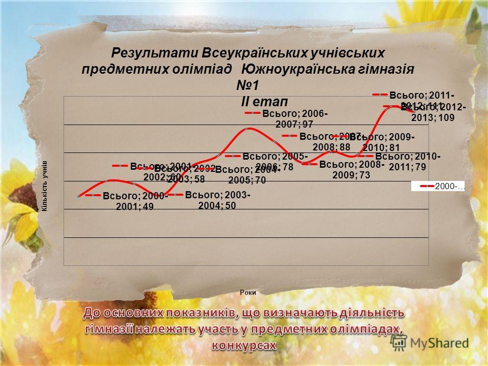 Результати Всеукраїнських учнівських предметних олімпіад Южноукраїнська гімназія 1 ІІ етап