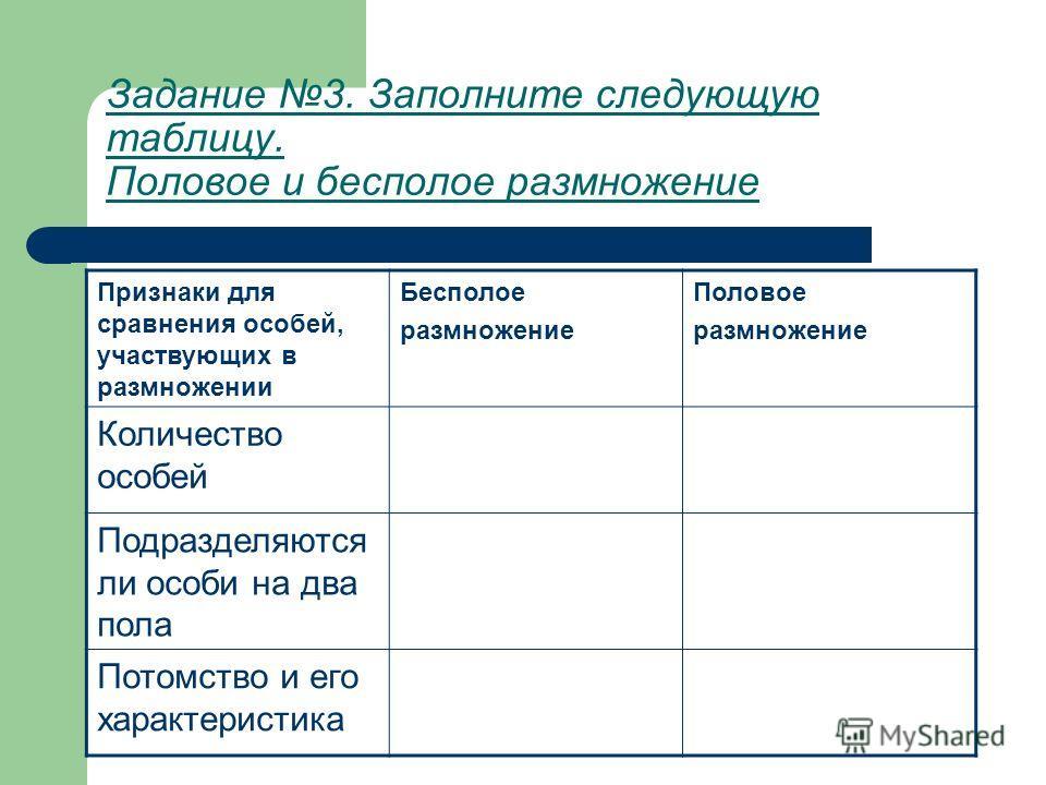 Задание 3. Заполните следующую таблицу. Половое и бесполое размножение Признаки для сравнения особей, участвующих в размножении Бесполое размножение Половое размножение Количество особей Подразделяются ли особи на два пола Потомство и его характерист