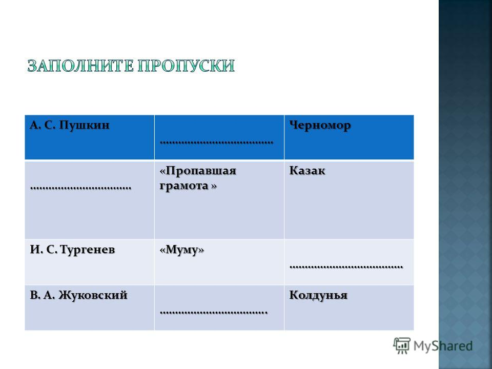 А. С. Пушкин ……………………………….Черномор…………………………… «Пропавшая грамота » Казак И. С. Тургенев «Муму»………………………………. В. А. Жуковский ……………………………..Колдунья