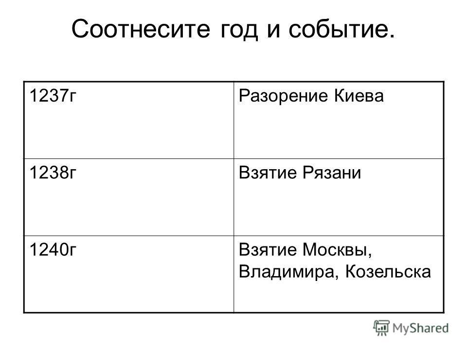 Соотнесите год и событие. 1237гРазорение Киева 1238гВзятие Рязани 1240гВзятие Москвы, Владимира, Козельска