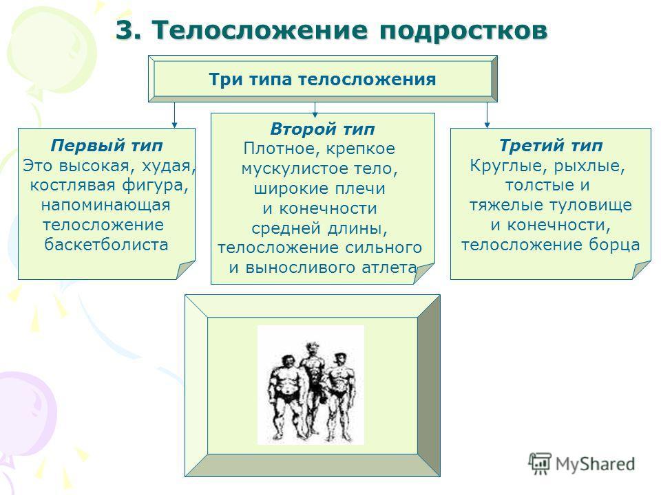 3. Телосложение подростков Три типа телосложения Первый тип Это высокая, худая, костлявая фигура, напоминающая телосложение баскетболиста Третий тип Круглые, рыхлые, толстые и тяжелые туловище и конечности, телосложение борца Второй тип Плотное, креп