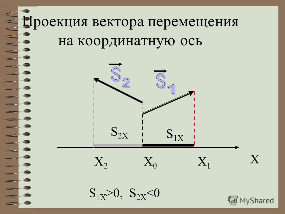 Проекция вектора перемещения на координатную ось X X0X0 X1X1 X2X2 S 1X >0, S 2X