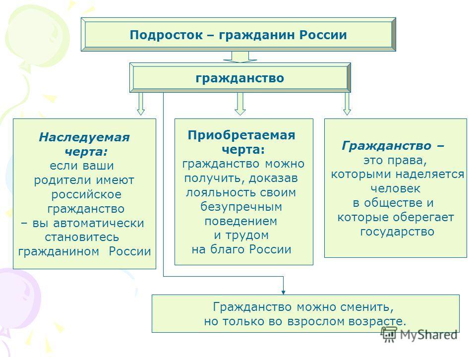 Подросток – гражданин России гражданство Наследуемая черта: если ваши родители имеют российское гражданство – вы автоматически становитесь гражданином России Гражданство – это права, которыми наделяется человек в обществе и которые оберегает государс