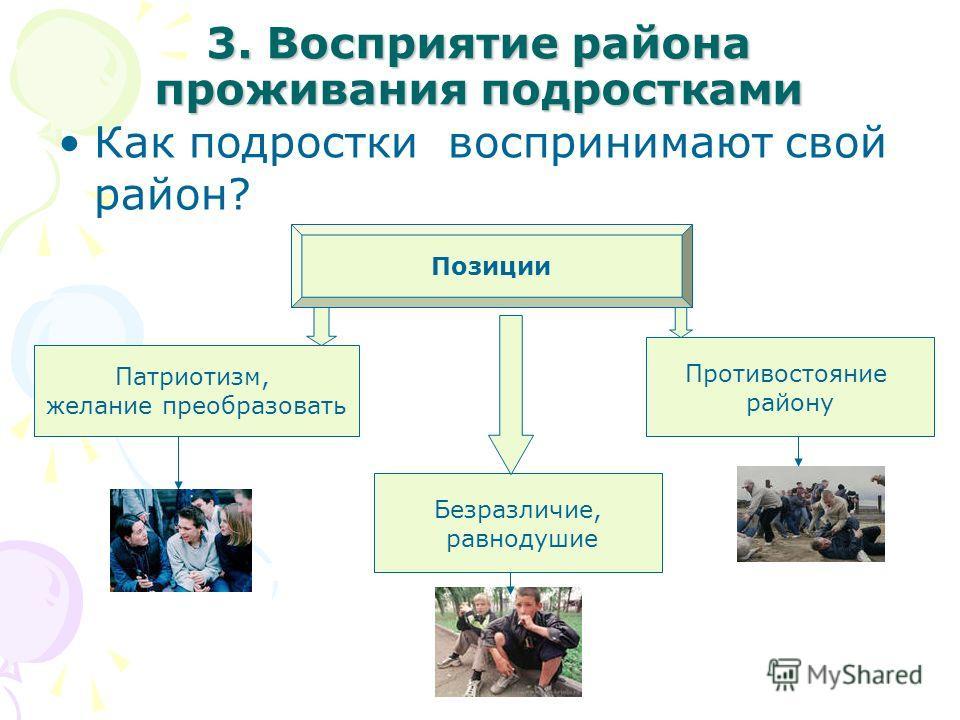 3. Восприятие района проживания подростками Как подростки воспринимают свой район? Позиции Патриотизм, желание преобразовать Противостояние району Безразличие, равнодушие