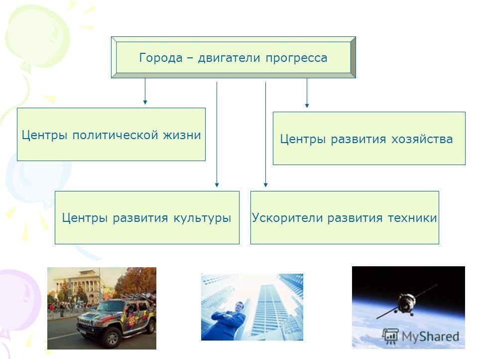 Города – двигатели прогресса Центры политической жизни Центры развития культурыУскорители развития техники Центры развития хозяйства