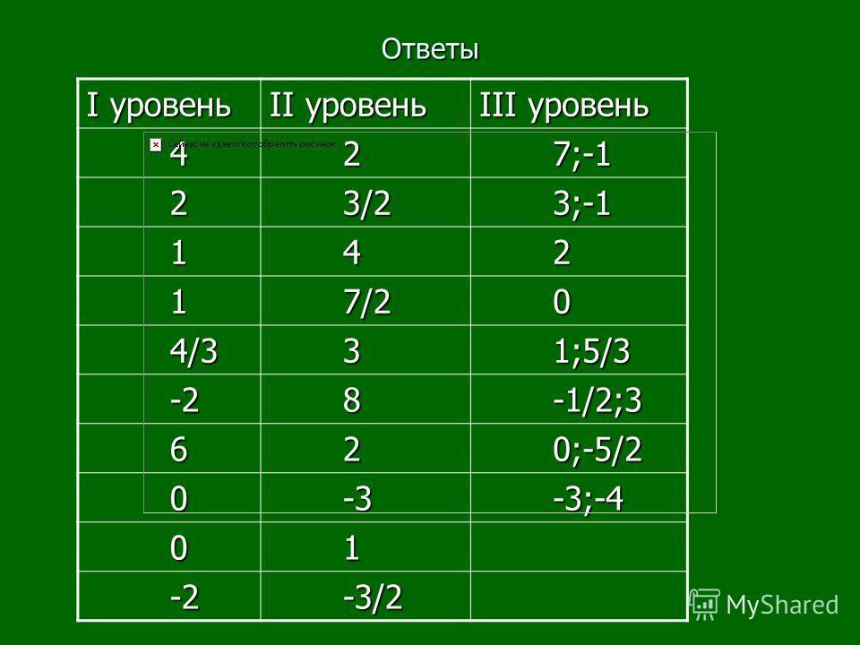 Ответы I уровень II уровень III уровень 4 2 7;-1 7;-1 2 3/2 3/2 3;-1 3;-1 1 4 2 1 7/2 7/2 0 4/3 4/3 3 1;5/3 1;5/3 -2 -2 8 -1/2;3 -1/2;3 6 2 0;-5/2 0;-5/2 0 -3 -3 -3;-4 -3;-4 0 1 -2 -2 -3/2 -3/2