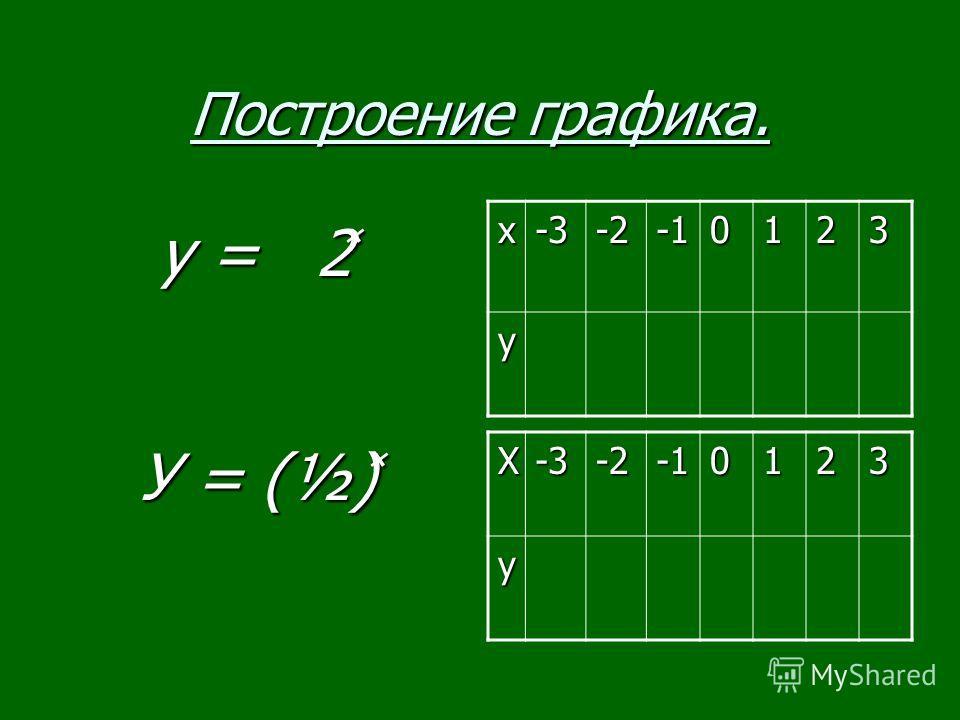 Построение графика. у = 2 ̽ у = 2 ̽ х-3-20123 у У = (½) ̽ У = (½) ̽Х-3-20123у