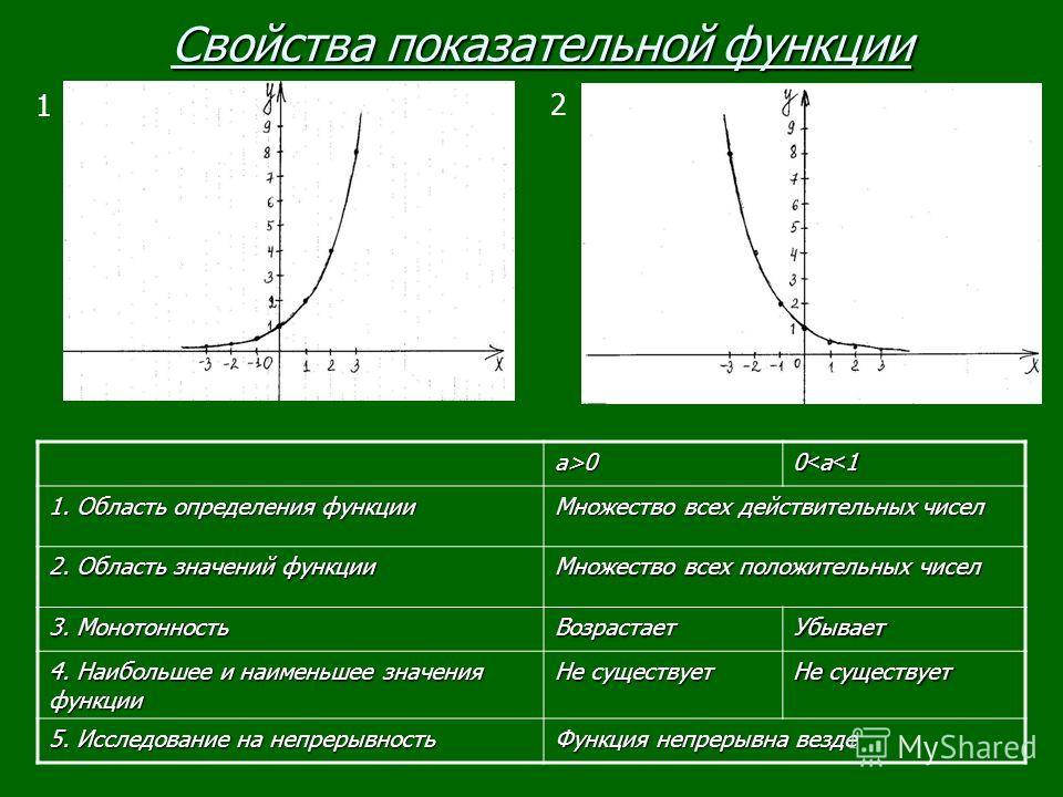 1 Свойства показательной функции 2 а>0а>0а>0а>0 0