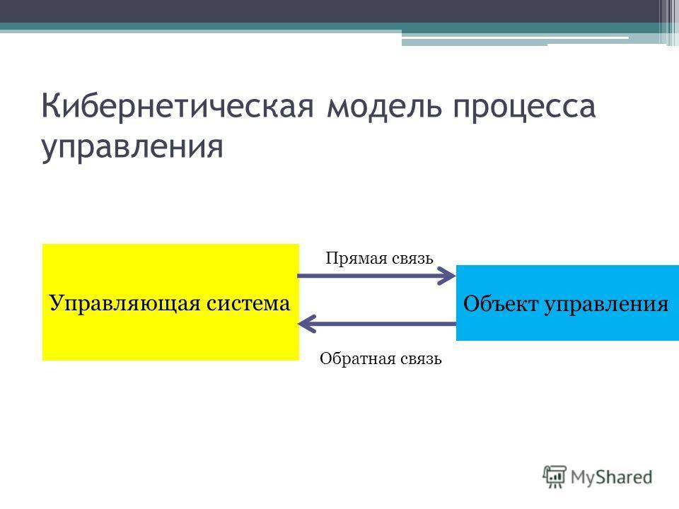 Кибернетическая модель процесса управления Управляющая система Объект управления Прямая связь Обратная связь