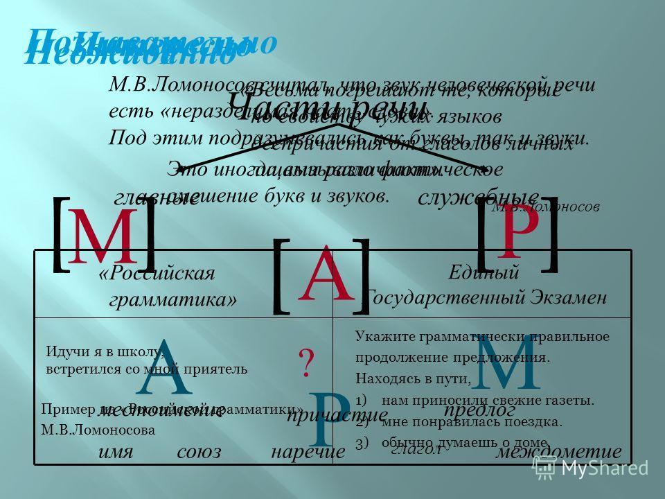 Познавательно М.В.Ломоносов считал, что звук человеческой речи есть «неразделимая часть слова». Под этим подразумевались как буквы, так и звуки. М М Р Р []][ Это иногда вызывало фактическое смешение букв и звуков. А А [] Интересно Части речи главныес
