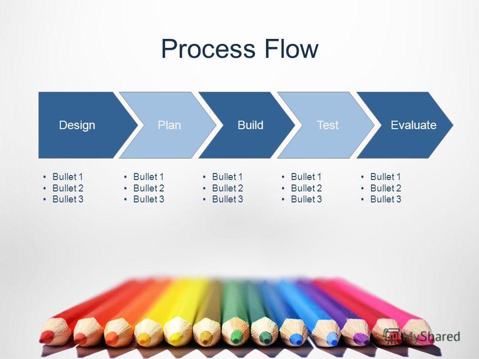 Process Flow Bullet 1 Bullet 2 Bullet 3 Bullet 1 Bullet 2 Bullet 3 Bullet 1 Bullet 2 Bullet 3 Bullet 1 Bullet 2 Bullet 3 Bullet 1 Bullet 2 Bullet 3 Plan Design Build Test Evaluate