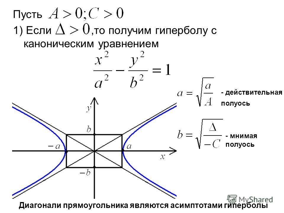 Пусть 1) Если,то получим гиперболу с каноническим уравнением - действительная полуось - мнимая полуось Диагонали прямоугольника являются асимптотами гиперболы