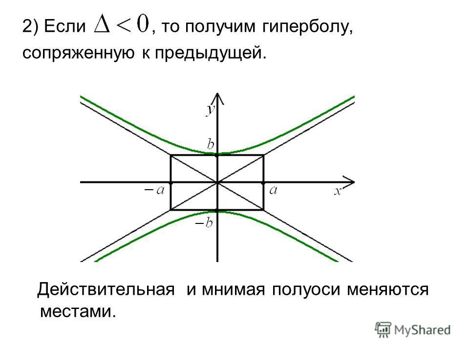 2) Если, то получим гиперболу, сопряженную к предыдущей. Действительная и мнимая полуоси меняются местами.