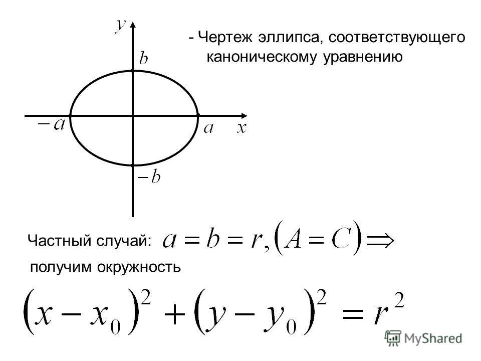 - Чертеж эллипса, соответствующего каноническому уравнению Частный случай: получим окружность