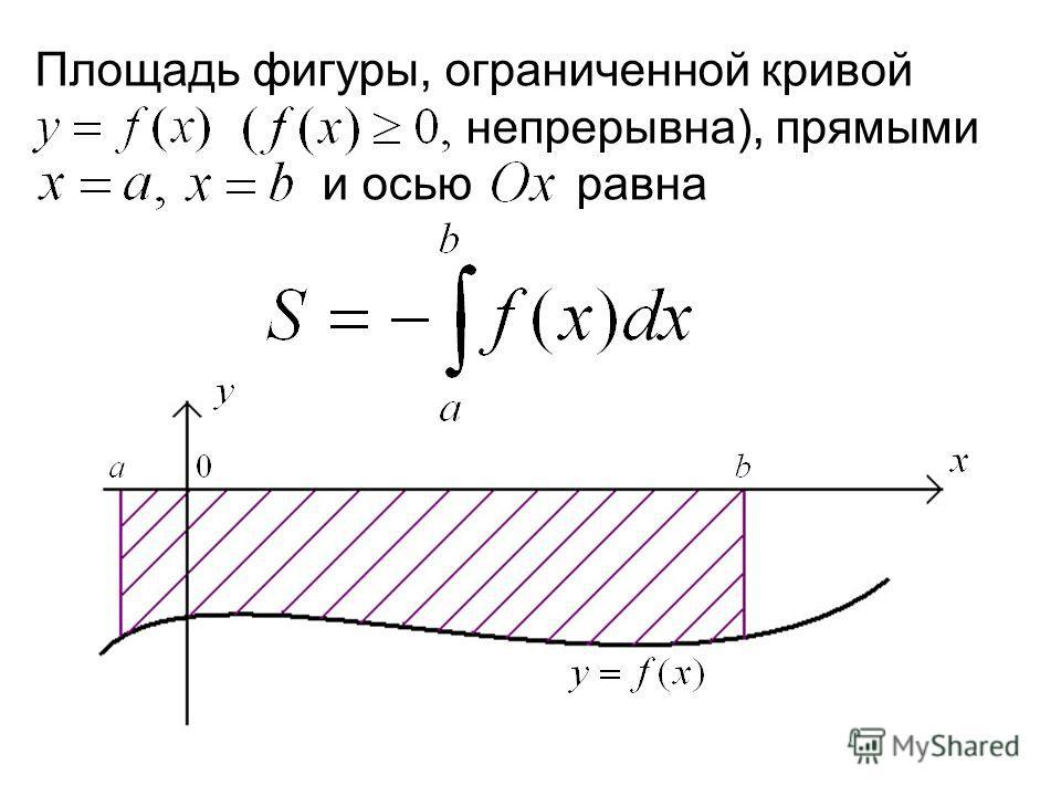 Площадь фигуры, ограниченной кривой р непрерывна), прямыми о и осью равна