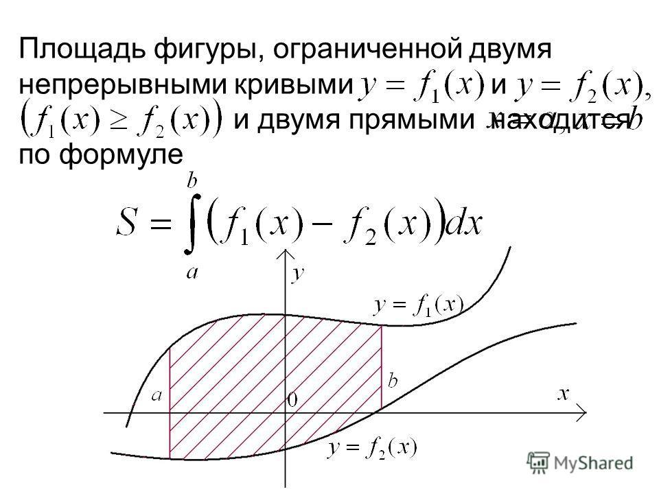 Площадь фигуры, ограниченной двумя непрерывными кривыми и м и двумя прямыми находится по формуле