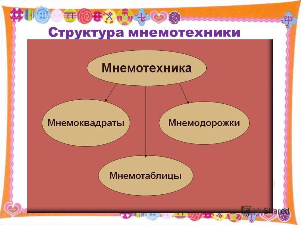 Структура мнемотехники 02.05.2014http://aida.ucoz.ru9