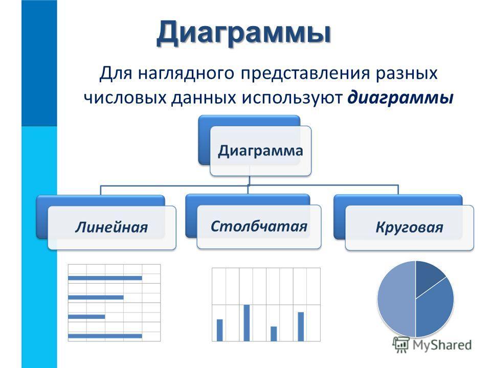 Диаграммы Для наглядного представления разных числовых данных используют диаграммы