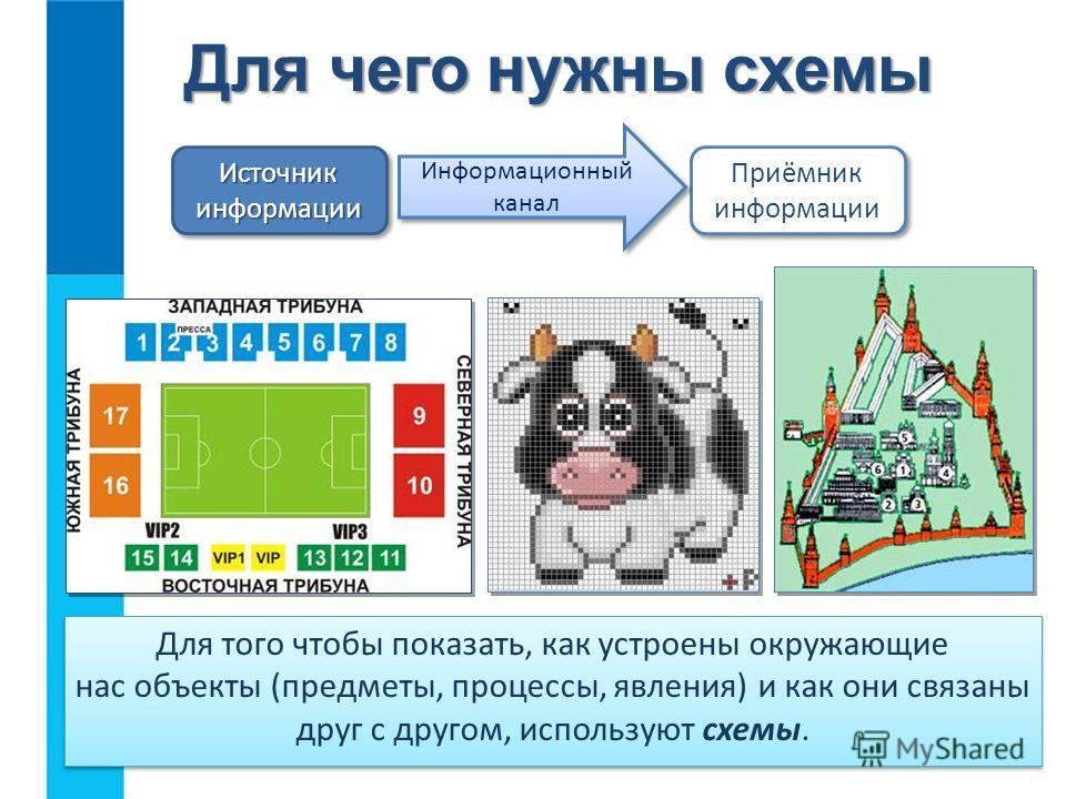 Для чего нужны схемы Для того чтобы показать, как устроены окружающие нас объекты (предметы, процессы, явления) и как они связаны друг с другом, используют схемы. Источник информации Приёмник информации Информационный канал