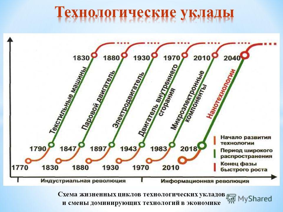 Схема жизненных циклов технологических укладов и смены доминирующих технологий в экономике