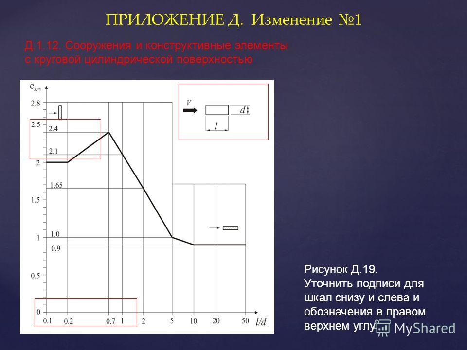 Рисунок Д.19. Уточнить подписи для шкал снизу и слева и обозначения в правом верхнем углу ПРИЛОЖЕНИЕ Д. Изменение 1 Д.1.12. Сооружения и конструктивные элементы с круговой цилиндрической поверхностью