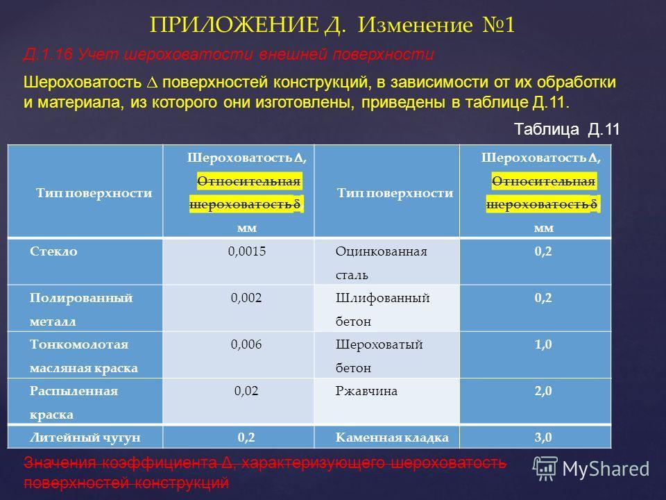 Таблица Д.11 ПРИЛОЖЕНИЕ Д. Изменение 1 Д.1.16 Учет шероховатости внешней поверхности Шероховатость поверхностей конструкций, в зависимости от их обработки и материала, из которого они изготовлены, приведены в таблице Д.11. Значения коэффициента Δ, ха