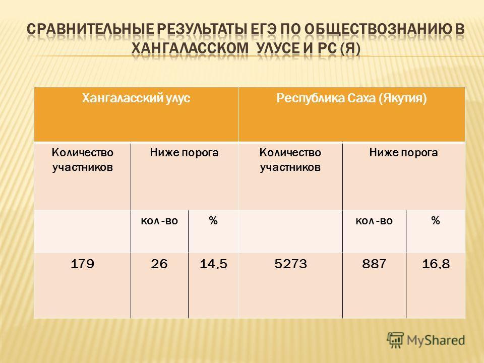 Хангаласский улусРеспублика Саха (Якутия) Количество участников Ниже порогаКоличество участников Ниже порога кол -во% % 1792614,5527388716,8