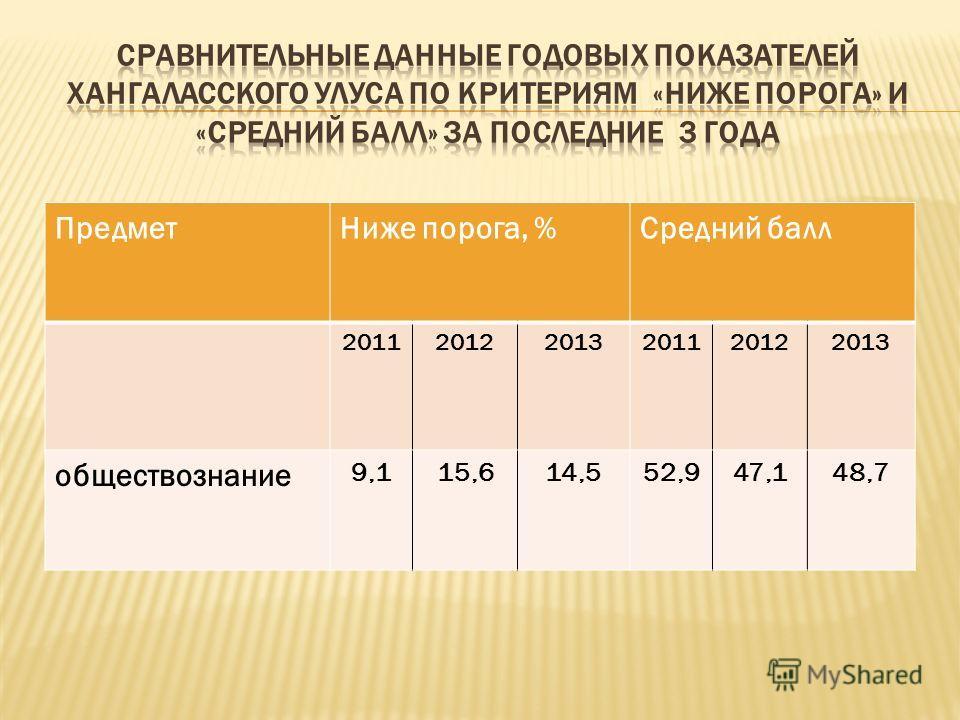 ПредметНиже порога, %Средний балл 201120122013201120122013 обществознание 9,115,614,552,947,148,7