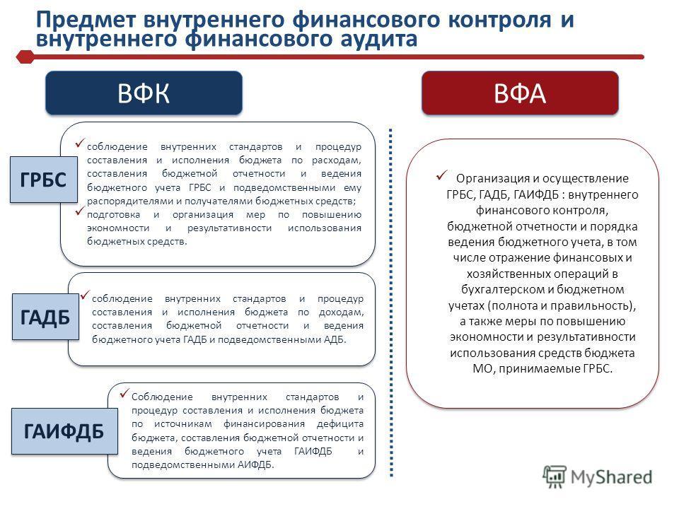 Предмет внутреннего финансового контроля и внутреннего финансового аудита ВФК ВФА соблюдение внутренних стандартов и процедур составления и исполнения бюджета по расходам, составления бюджетной отчетности и ведения бюджетного учета ГРБС и подведомств