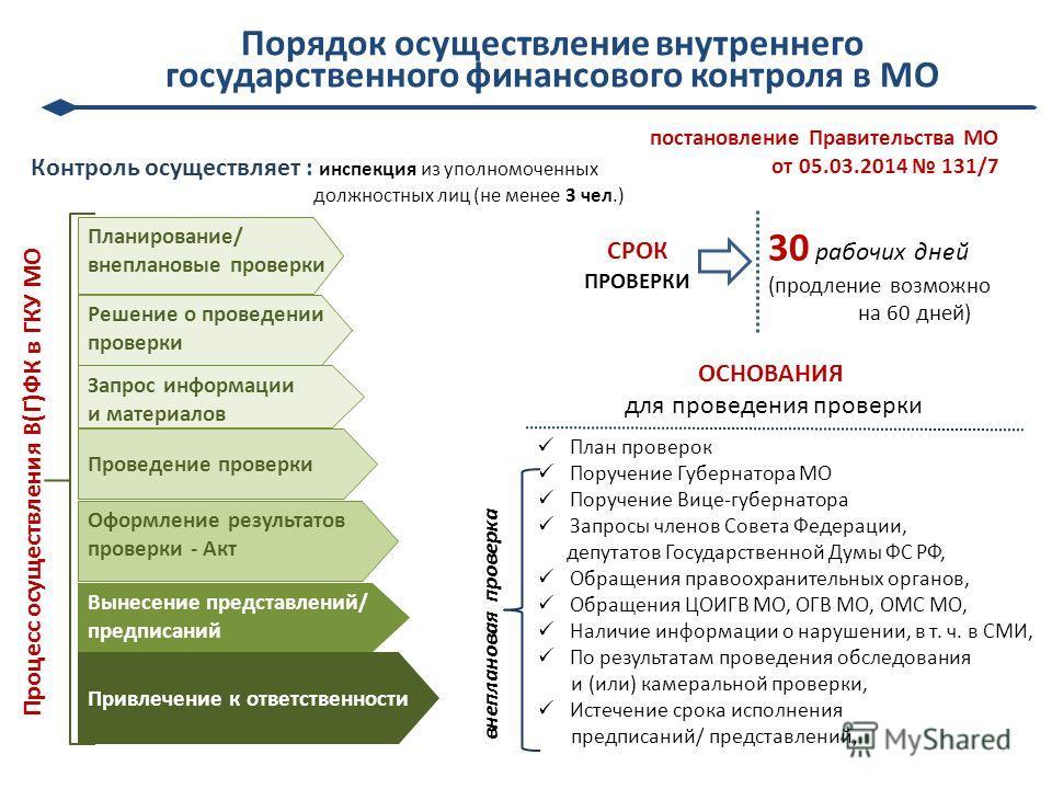 Акт продление срока годности реактивов