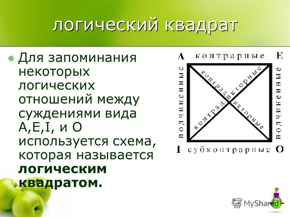 Для запоминания некоторых логических отношений между суждениями вида A,E,I, и O используется схема, которая называется логическим квадратом. логический квадрат