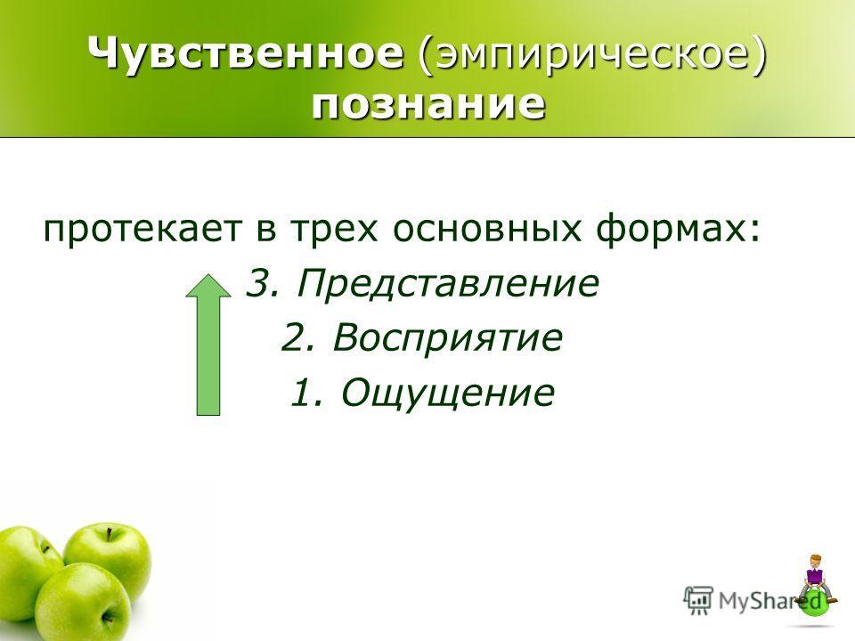 Чувственное (эмпирическое) познание протекает в трех основных формах: 3. Представление 2. Восприятие 1. Ощущение